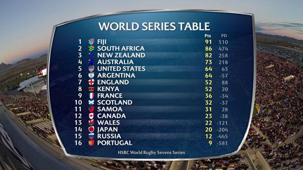 Fiji Race Clear In Las Vegas Americas Rugby News